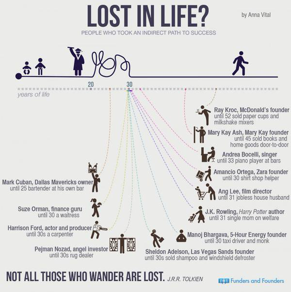 """""""Not all those who wander are lost."""" – J.R.R. Tolkien goo.gl/gJPrvh"""