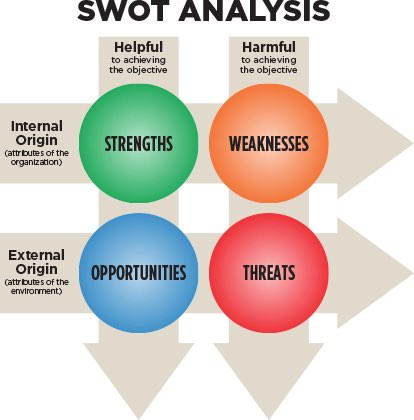 nike swot and environmental scan Nike swot analysis nike inc is a company that designs, markets and distributes athletic footwear, apparel, and equipment for sports, and they have grown to become one of the largest is their business employing over 62 000 people, a total of $306 billion was recorded in 2015, which gives an increase.