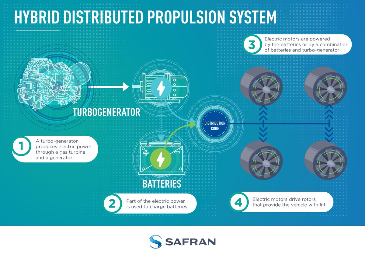 Safran Helicopter Engines on Twitter: \