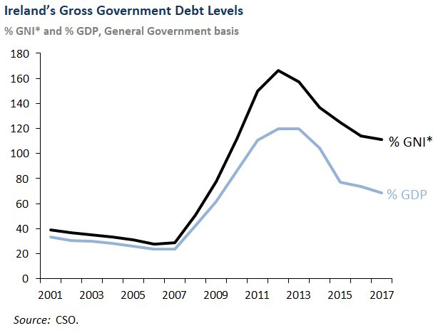 The chart shows the latest data for Gross Irish General Government Debt over the period 2001 to 2017, with the 2017 outturn showing a level of 111.1 per cent for debt-to-GNI*.