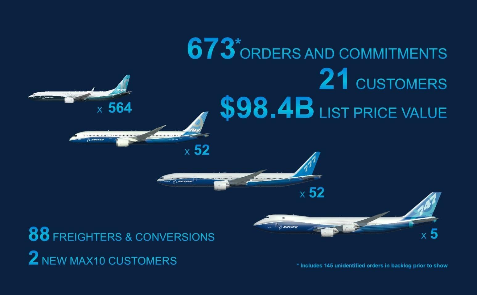 Boeing en Farnborough en resumen: