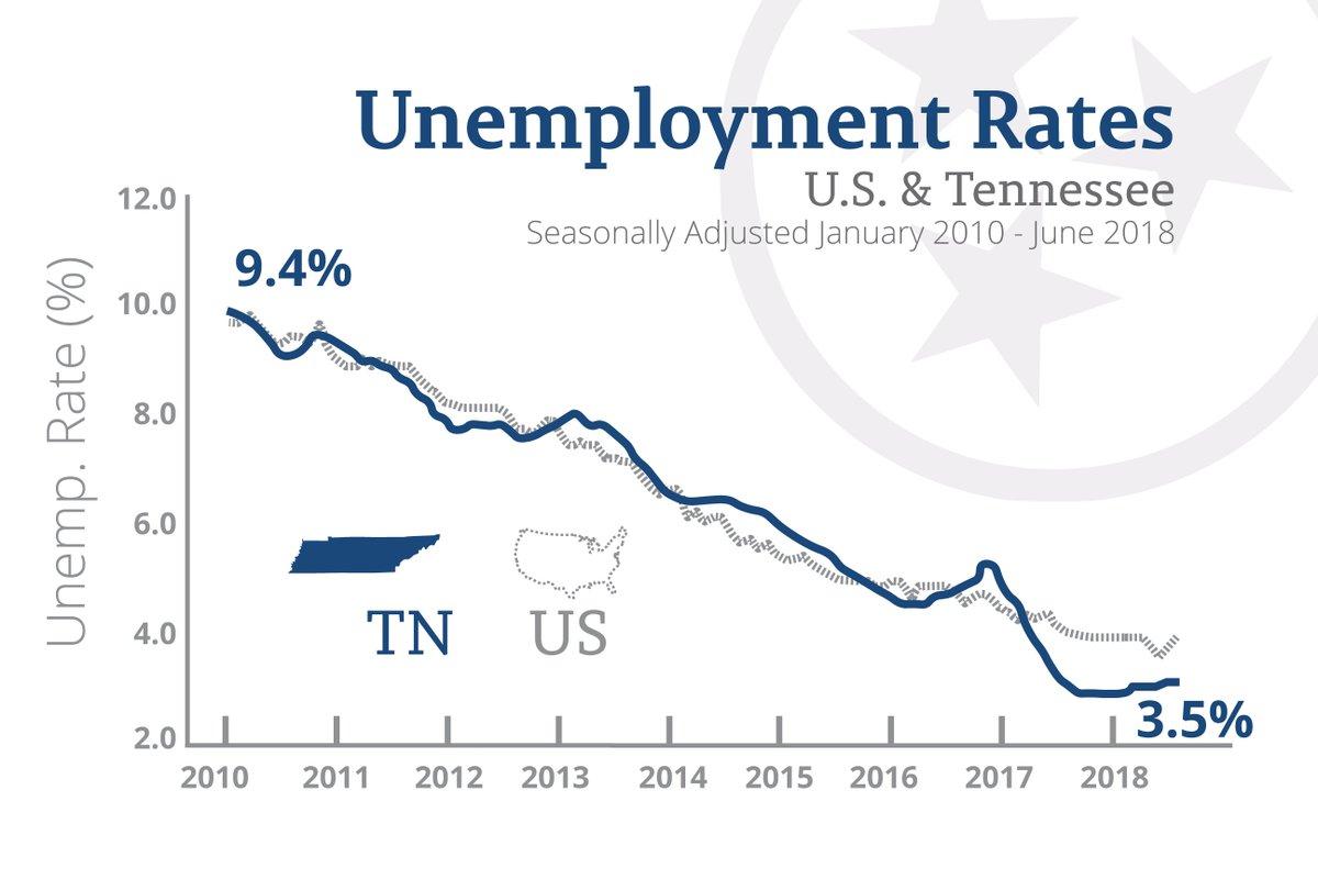 Asombroso Tn Gov Unemployment Weekly Certification Imagen - Cómo ...