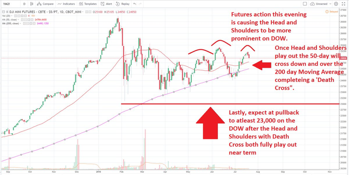 Erebus Equities On Twitter Spy Head And Shoulders Just About A