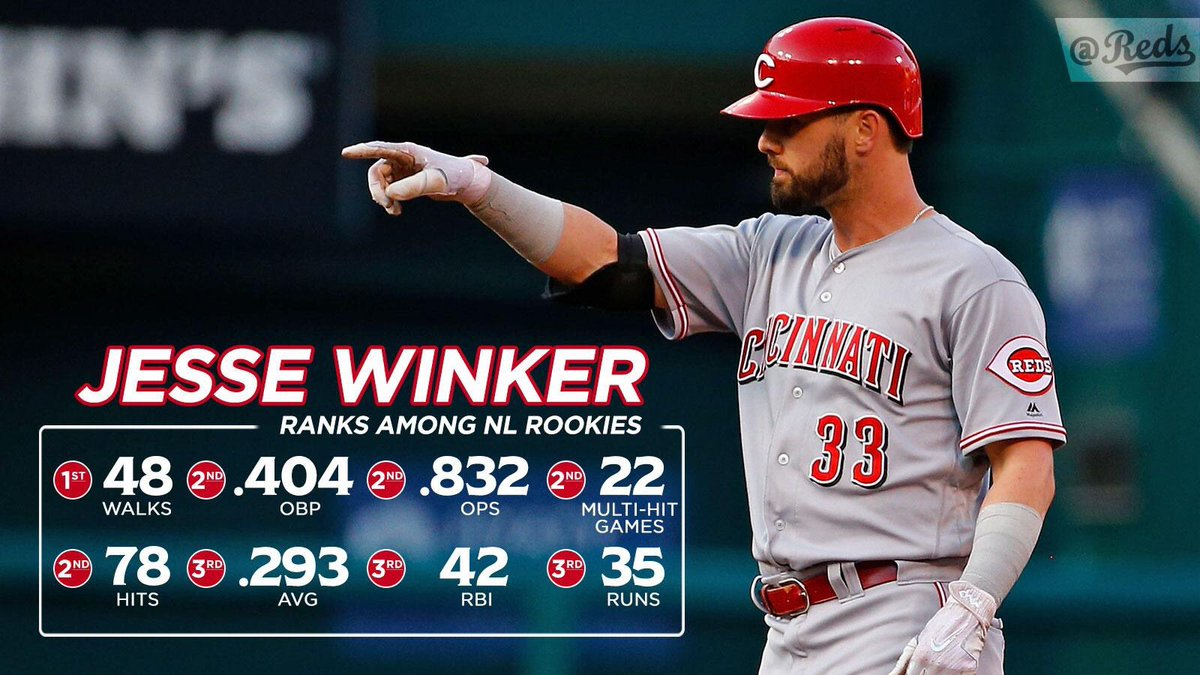 Jesse Winker continues to get it done for the Reds! @OHS_Titans_BB<br>http://pic.twitter.com/tUgauP6L8W