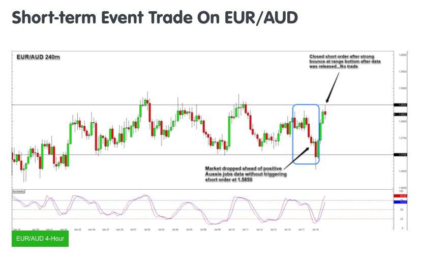 Trade Adjustments: USD/CAD Long & EUR/AUD Short $usdcad $euraud https://t.co/36Gi0HbUJg