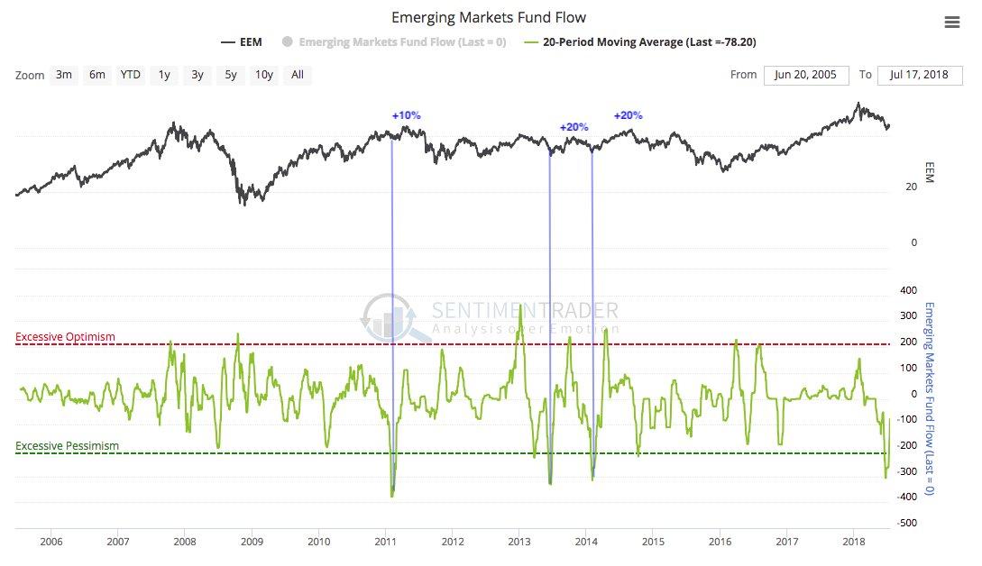 outperformed emerging markets indices - 1089×628