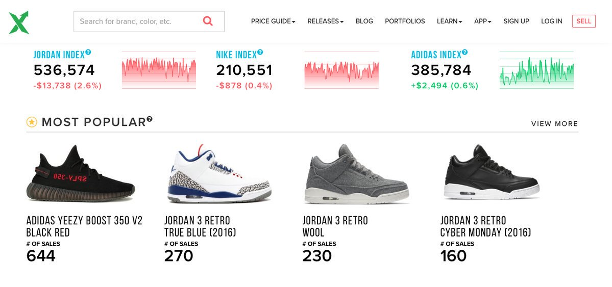 Since starting in February 2016, StockX  - a 'NASDAQ for sneakers' - has grown to $700 million in sales & more than than 10,000 transactions per day. https://t.co/kZuZZOoYIm