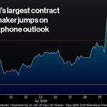 Image for the Tweet beginning: Chipmaker TSMC jumps as investors