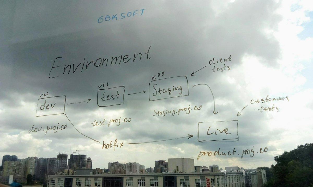 Deployment environment scheme