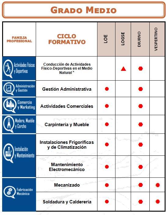 Cifp La Laboral Sur Twitter Oferta Educativa De Ciclos