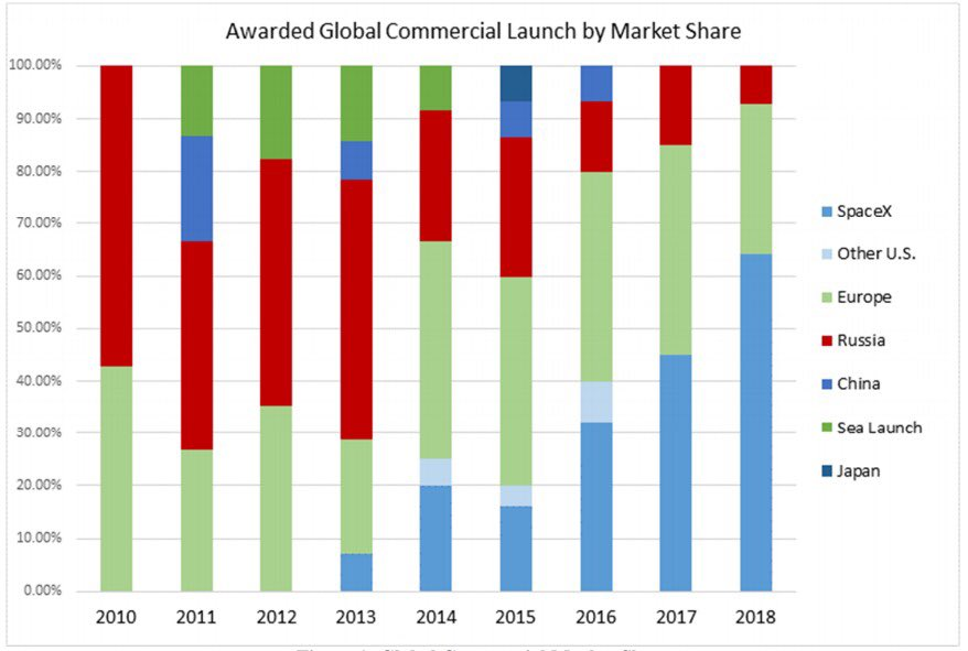 While @elonmusk is in the headlines for many reasons these days, this particular chart probably doesn't get enough attention. 10 years after founding, SpaceX had ~0% market share. 16 years: >50%.