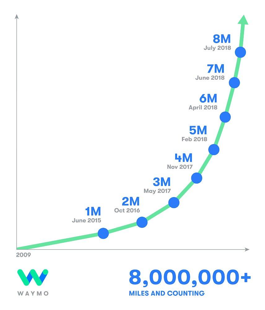 Waymoは、自動運転車を毎日2万5000マイル走らせている