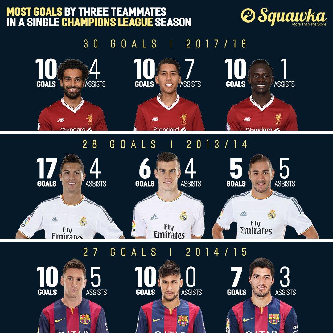 #️⃣9⃣ Roberto Firmino #️⃣🔟 Sadio Mané #️⃣1⃣1⃣ Mohamed Salah Liverpools front three is the most prolific in Champions League history. 🔴