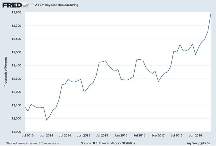 When Mainstream Media reports (hopes) President Trump's trade battle will cause GOP loses in manufacturing states they ignore some facts  1) 441,000 manufacturing jobs since Dec 2016 2) 400% increase in manufacturing job openings since 2009 3) Most believe he is fighting for them