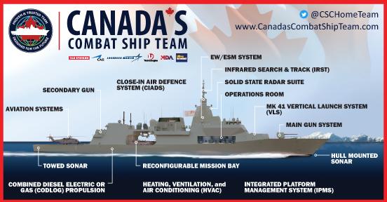 Canada's Combat Ship Team