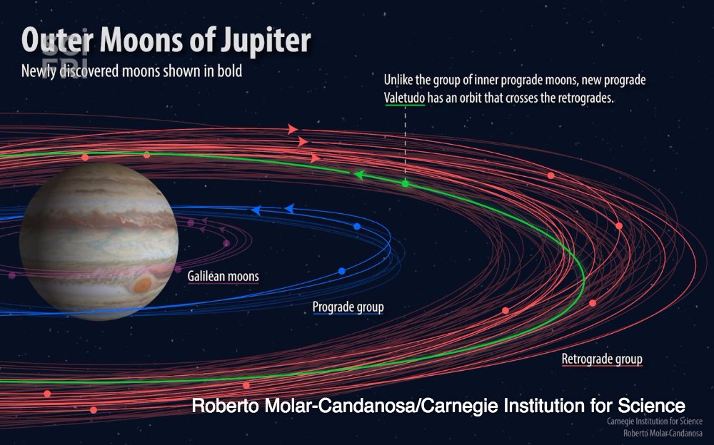 Researchers discovered 12 new moons around Jupiter, including one oddball named Valetudo. https://t.co/xMo1akQY6W https://t.co/g4FPh31e1l