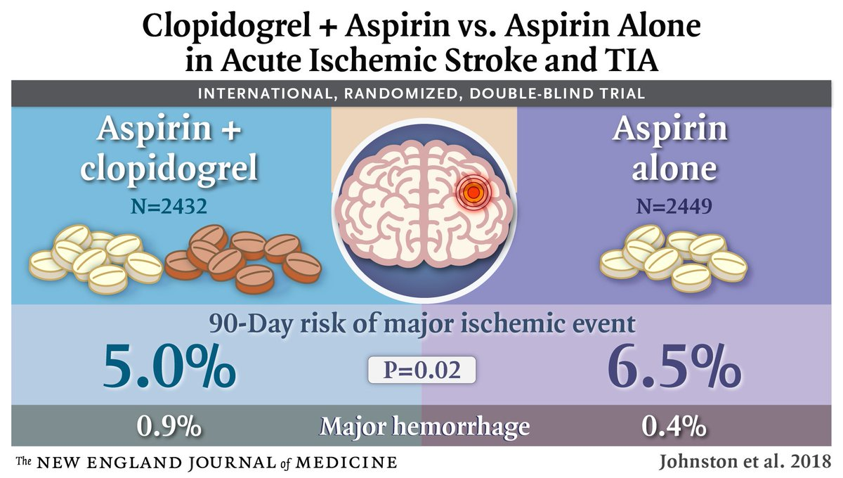 #VisualAbstract: In patients with minor ischemic stroke or TIA, aspirin + clopidogrel reduces risk of major ischemic events but increases risk of major hemorrhage at 90 days than aspirin alone. Full trial results: https://t.co/pL4TKYgHgK