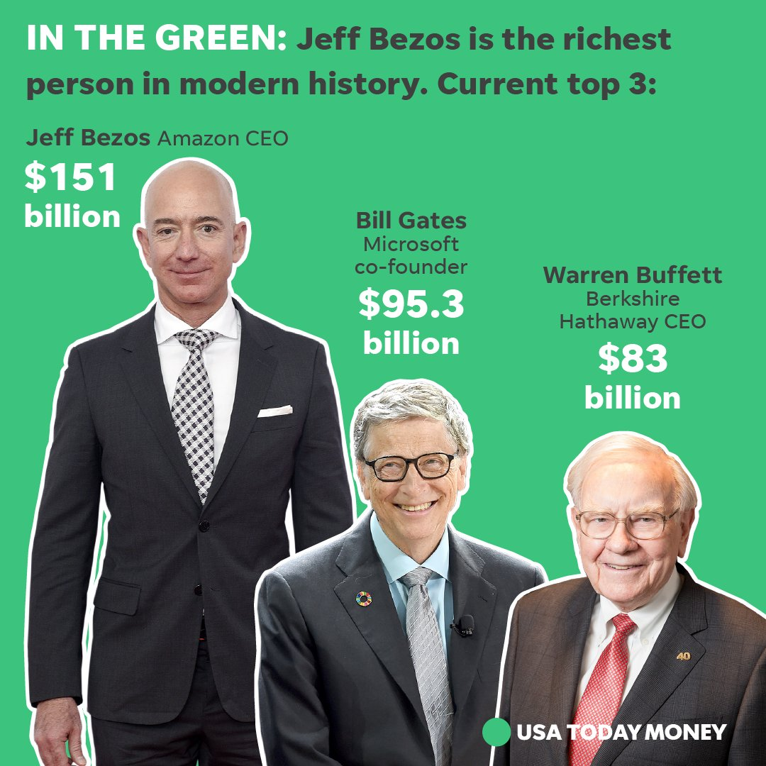 How rich is Jeff Bezos? The Amazon founder is now worth over $55 billion more than Bill Gates and $68 billion more than Warren Buffett. https://t.co/EYAxcXWX4a