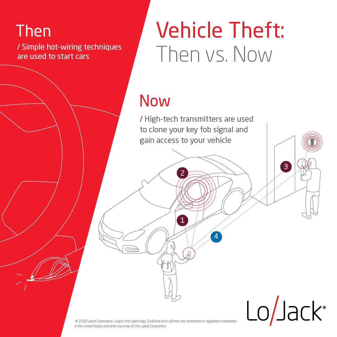 lojack corporation on twitter just like cars vehicle thieves are rh twitter com Residential Electrical Wiring Diagrams 3-Way Switch Wiring Diagram