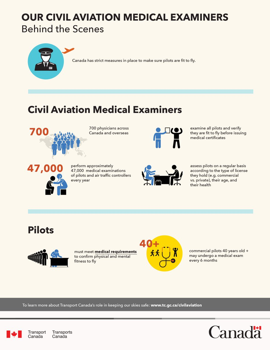 Transport Canada On Twitter Canada S Civil Aviation Medical