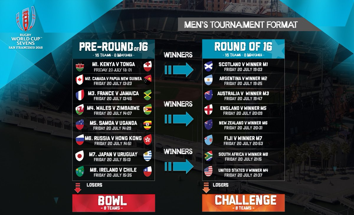 We're now LIVE for the first men's matches at Rugby World Cup Sevens 2018!   Find out where to watch #RWC7s LIVE: https://t.co/gSjXJAsfBy