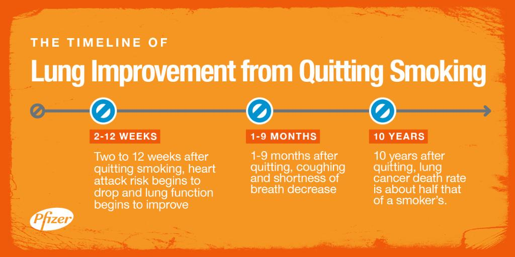 10 years after quitting smoking, your risk of #lungcancer is reduced by  half #quitsmokingpic.twitter.com/ghk8wX0iZX