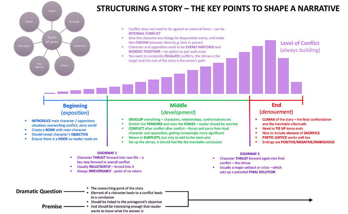 #StoryTelling Structure: The Key Points To Shape A Narrative [Infographic] #ContentMarketing #DigitalMarketing #Branding #GrowthHacking