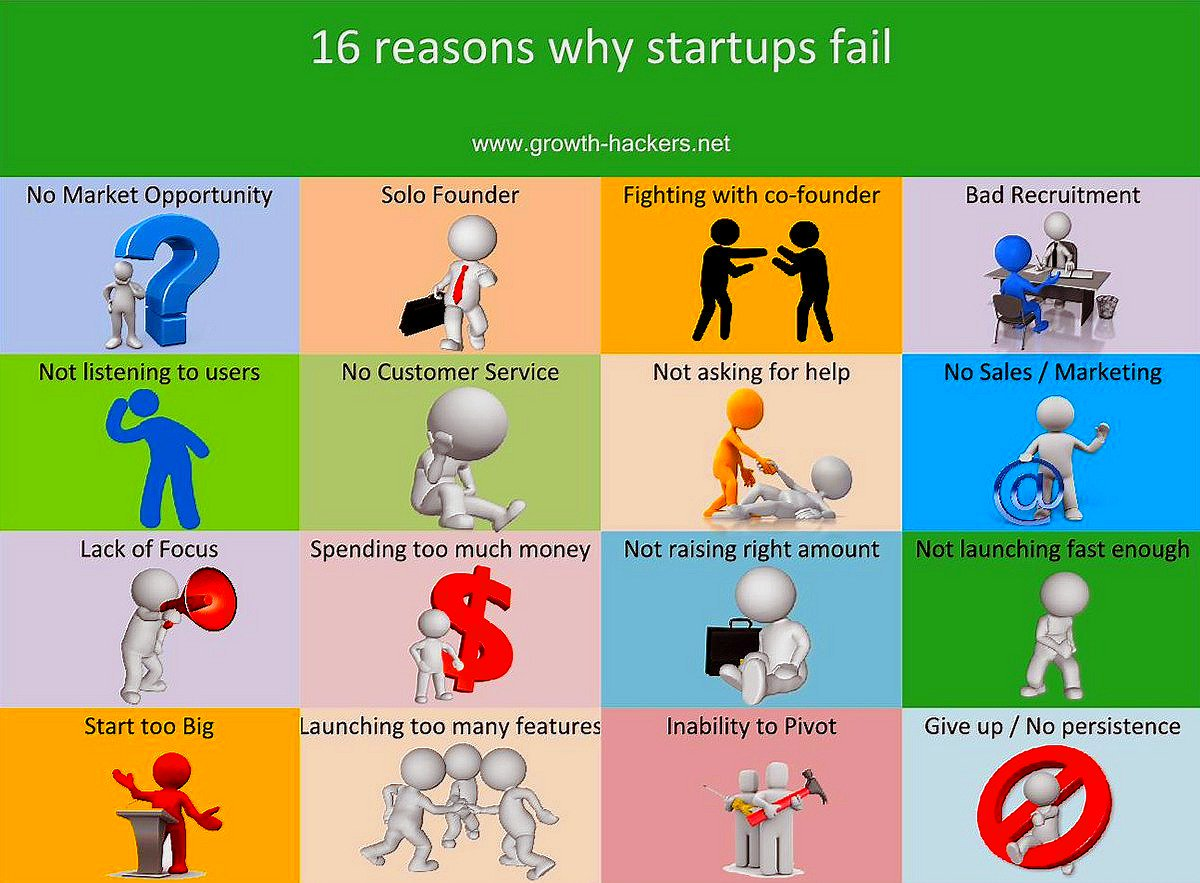 16 Reasons Why #Startups Fail [Infographic] #GrowthHacking #DigitalMarketing