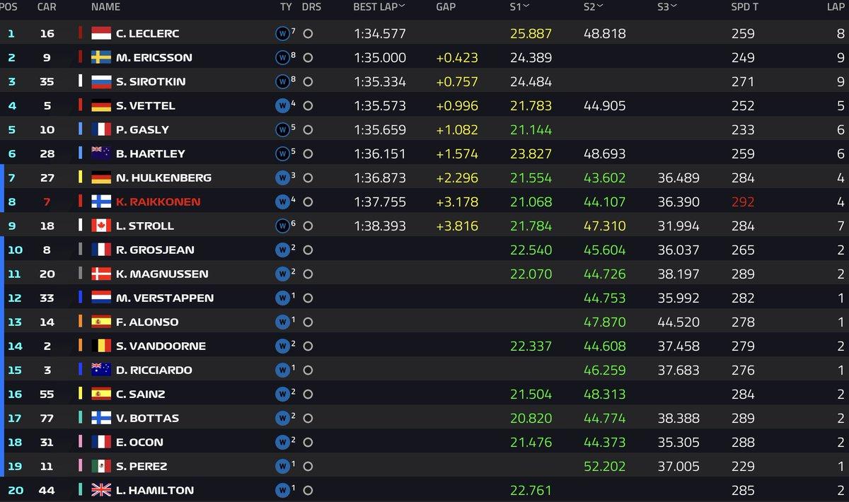 GP de Alemania: Practicas Libres 3 Resultados. Din9MK-X4AAx8bH