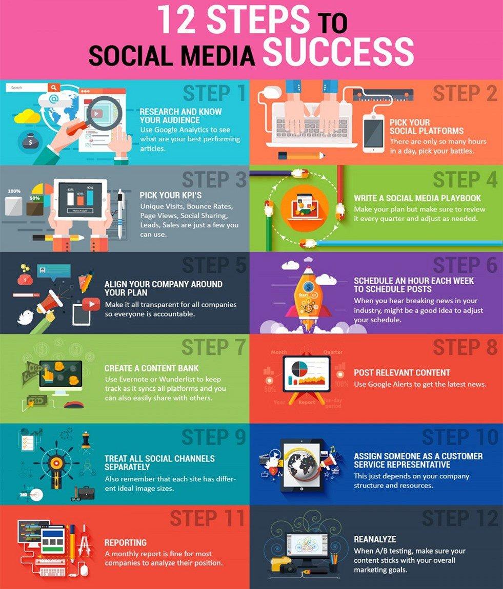 #GrowthHacking: The 12 Steps to Social Media Success #SocialMedia #smm #DigitalMarketing #ContentMarketing #InboundMarketing