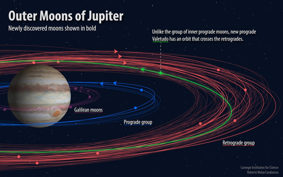 12 new moons have been discovered orbiting Jupiter, bringing the grand total to 79 https://t.co/Hbw2lBhPhB