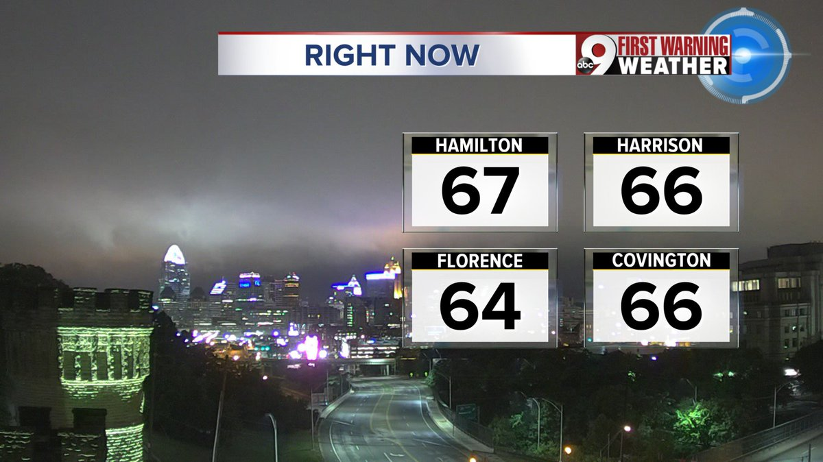 Good morning. Temps in 60s right now. Drier morning but chances for rain increase late morning into afternoon. Isolated, non severe t'storms. High 77 @WCPO #Cincywx #Inwx