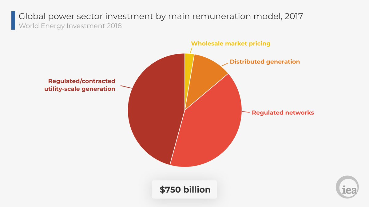 Iea On Twitter Government Policies Are Playing A Growing Role In Moment Diagram Generator Driving Private Spending More Than 95 Of All Power Sector Investments Now Based Regulation Or