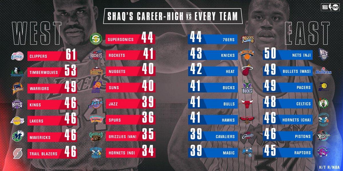 The Big Diesel's career-high vs. every NBA team. 📊👀