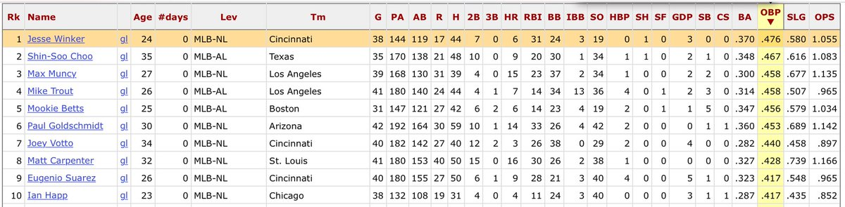 Jesse Winker leads the MLB with a .476 OBP since June 1st. He is 7th in OPS. <br>http://pic.twitter.com/oddKrzPCvk