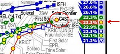 Perovskite Solar Cell Efficiency Surges To 23 3 From Cas Check Out Nrel Chart Https Www Gov Pv Ets Images 20180716 Jpg