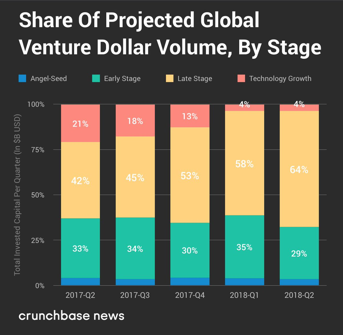 Using projected data provided by Crunchbase, @crunchbasenews reported that Q2 2018 marks new post-Dot Com highs for both VC deal and dollar volume around the world, the latter of which was propelled by a surge in late-stage deals (Series C and above). https://t.co/UO2WkxdStM