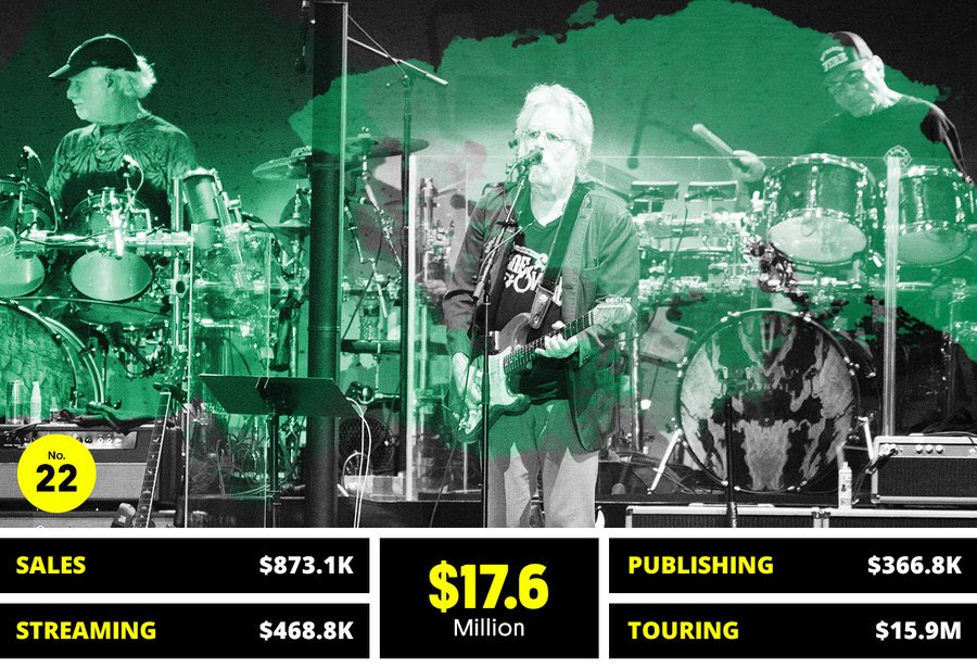 Dead and Company can loan you 20 bills after landing at No. 22 on Billboard's 2018 Money Makers list.  https://t.co/kI0617afYB via @billboard