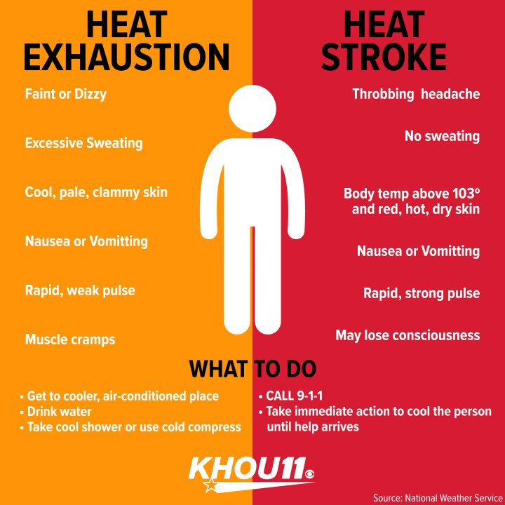 What's the difference between a heat stroke and heat exhaustion? Stay safe in this hot weather. #KHOUweather #SunnyDays #HeatStroke #HeatExhaustion   Forecast: https://t.co/tXUG68eLeW