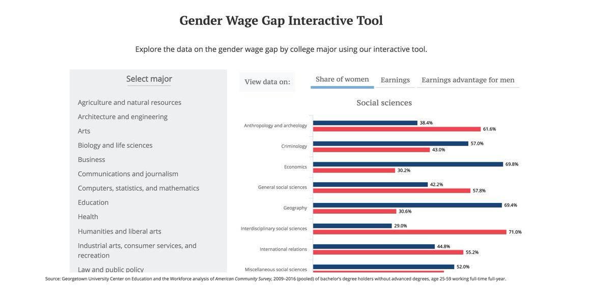 test Twitter Media - Men majoring in business have a 41.5% earnings advantage over women. See more in our interactive chart. https://t.co/UQAVkmF0Ou https://t.co/XohIJEu4Ln