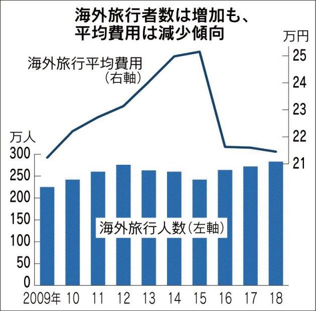 今年の夏休みは、海外旅行者数が2000年以降で最高になる見通しです。働き方改革で長い休みを取りやすくなった消費者が多いようです。 https://t.co/FEItIwYPVP