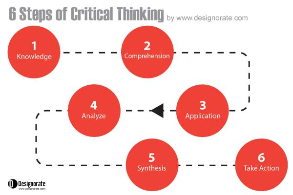 the core process of critical thinking It is important for researchers to understand the importance of critical thinking  the research process,  the importance of critical thinking skills in.