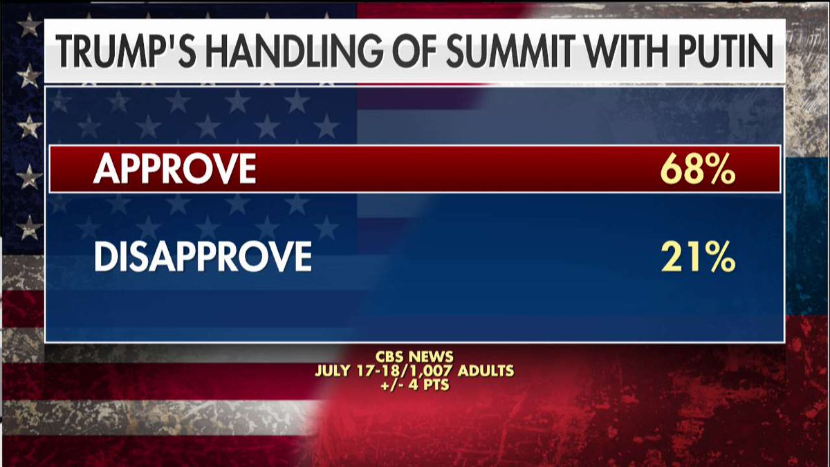 Poll: 68% of Republicans approved of @POTUS's handling of summit with Putin.