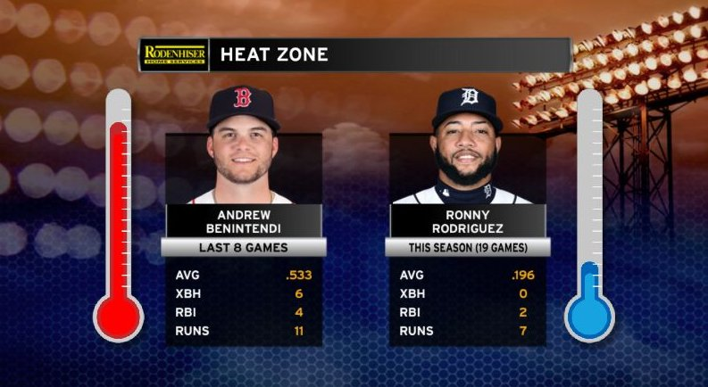 Andrew Benintendi has hit well in his last eight games, while Ronny Rodriguez has struggled at the dish this season. See how the two match up in the @rodenhiser Heat Zone!