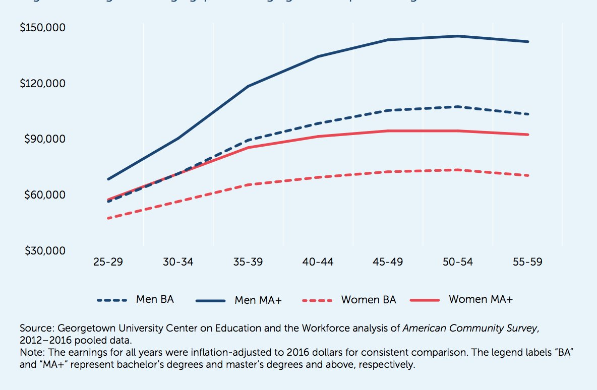 test Twitter Media - The gender #paygap for #college graduates increases with age, peaking in their early 50s. Learn more: https://t.co/Np6532bEkK #CEWequity https://t.co/nsjjptbxBD