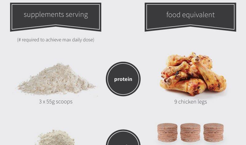 RT Supplements vs Food Infographic ➡ https://t.co/TK5LsLipYT https://t.co/ebkaiIivU3 #health #well