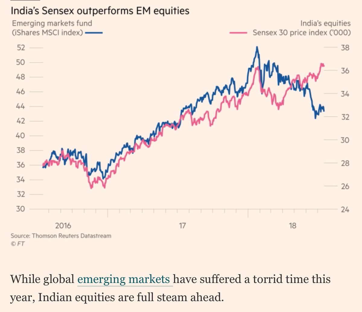 outperformed emerging markets indices - HD1114×960