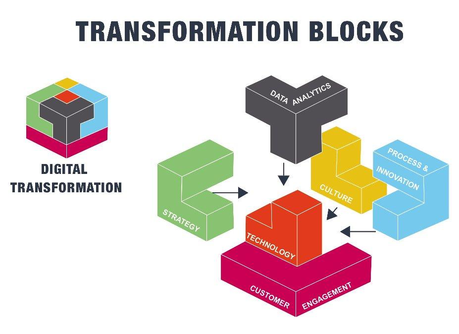 hy digital transformation should - 927×674