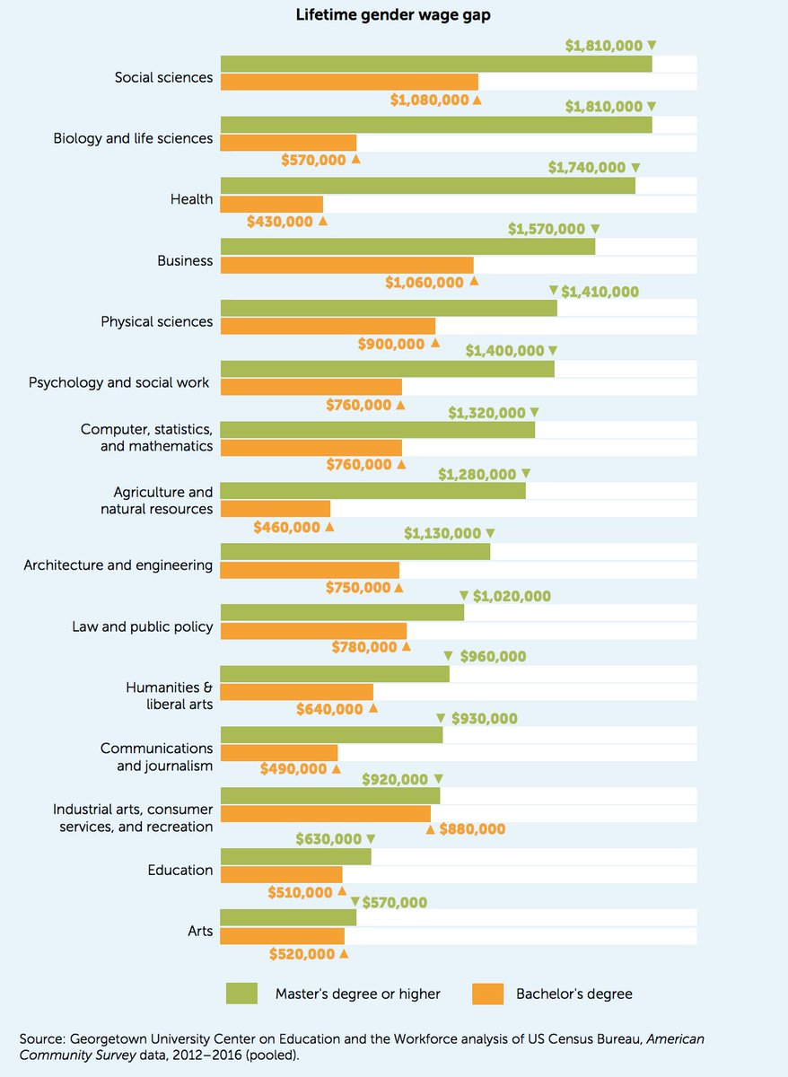 test Twitter Media - The lifetime #genderpaygap is largest for social science undergrad majors. See more. https://t.co/Np6532bEkK #CEWequity https://t.co/zsjBlQTKYK