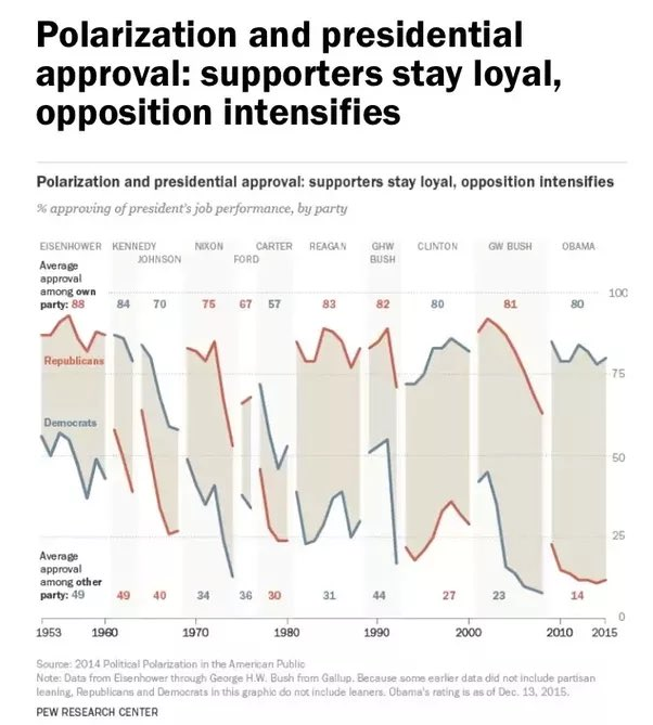 """Most Republicans support Nixon"" was an accurate statement the day he resigned."